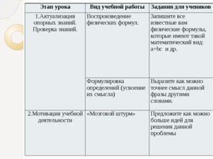 Этап урока Вид учебной работы Задания для учеников 1.Актуализация опорных зна