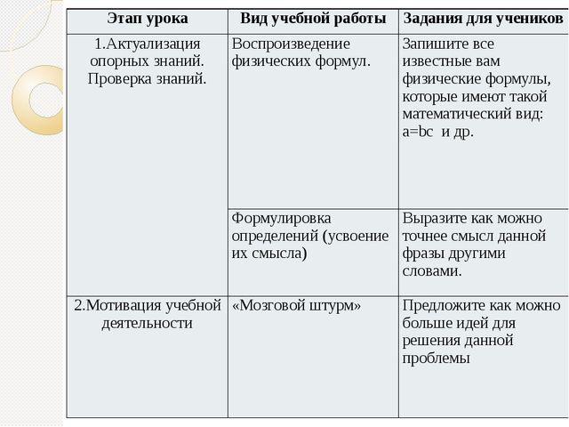 Этап урока Вид учебной работы Задания для учеников 1.Актуализация опорных зна...