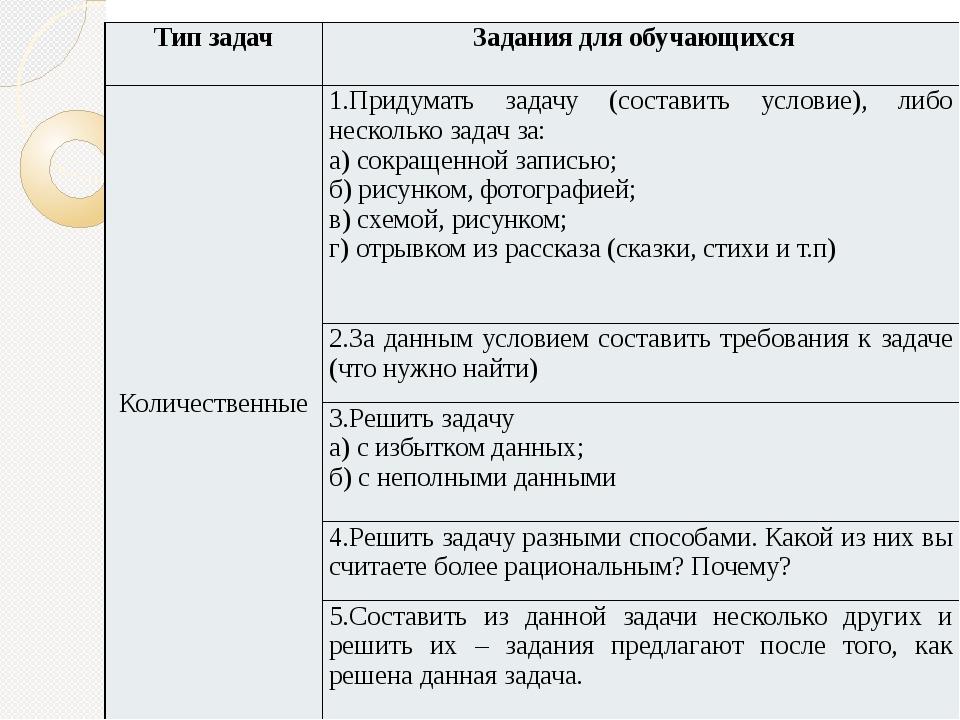 Тип задач Задания для обучающихся Количественные 1.Придумать задачу (составит...