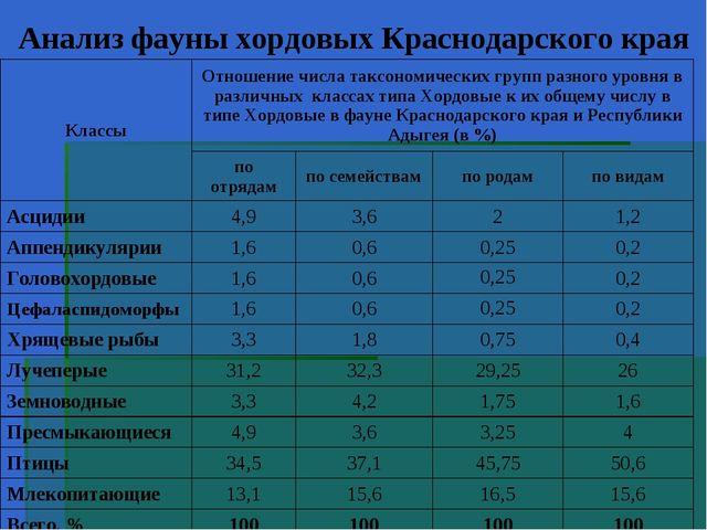 Анализ фауны хордовых Краснодарского края