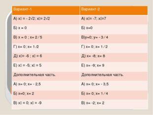 ) Вариант-1 Вариант-2 А)х₁ = - 2√2;х₂=2√2 А)х₁=-7; х₂=7 Б)х= 0 Б) х=0 В)х= 0