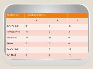 Уравнение Коэффициенты а в с 3х²+7х-6=0 3 7 -6 -5х²+2х+4=0 -5 2 4 15х-5х²=0