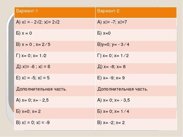) Вариант-1 Вариант-2 А)х₁ = - 2√2;х₂=2√2 А)х₁=-7; х₂=7 Б)х= 0 Б) х=0 В)х= 0...