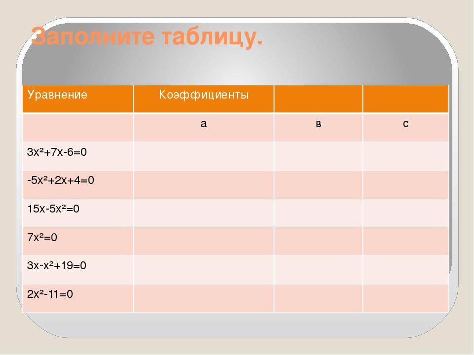 Заполните таблицу. Уравнение Коэффициенты а в с 3х²+7х-6=0 -5х²+2х+4=0 15х-5х...