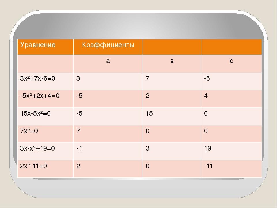 Уравнение Коэффициенты а в с 3х²+7х-6=0 3 7 -6 -5х²+2х+4=0 -5 2 4 15х-5х²=0...