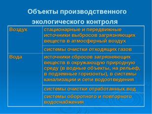 Объекты производственного экологического контроля Воздухстационарные и пере