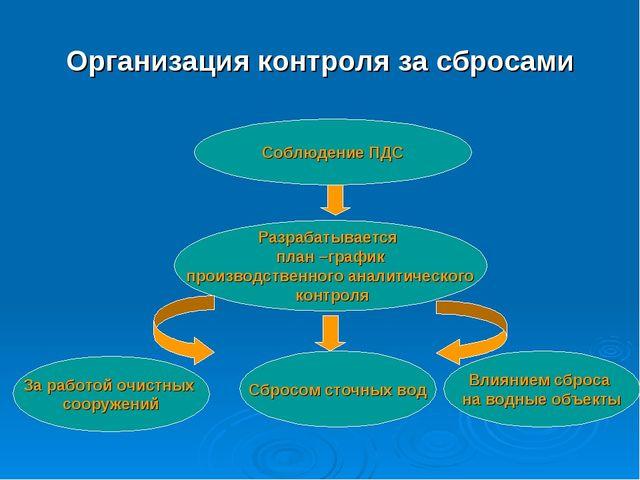 Организация контроля за сбросами Соблюдение ПДС Разрабатывается план –график...