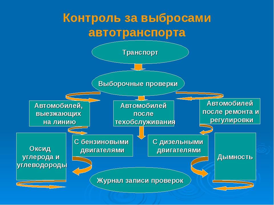 Контроль за выбросами автотранспорта Транспорт Выборочные проверки Автомобиле...