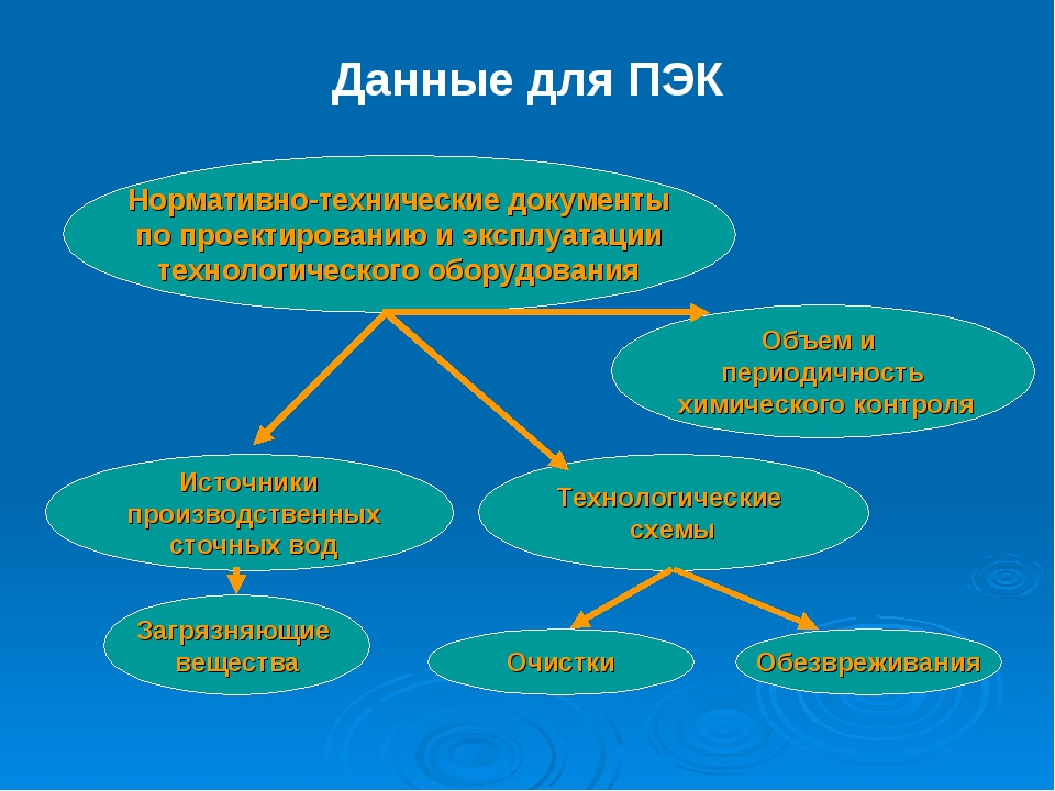 Данные для ПЭК Нормативно-технические документы по проектированию и эксплуата...