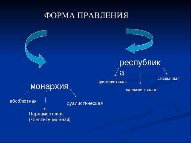 монархия республика абсолютная Парламентская (конституционная) дуалистическа...