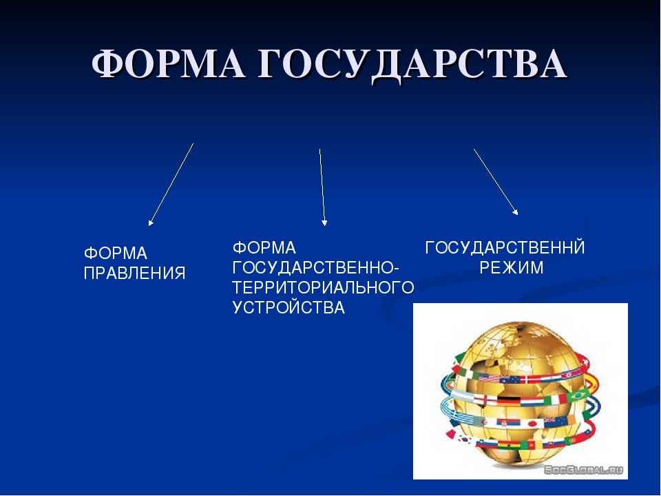 ФОРМА ГОСУДАРСТВА ФОРМА ПРАВЛЕНИЯ ФОРМА ГОСУДАРСТВЕННО- ТЕРРИТОРИАЛЬНОГО УСТР...