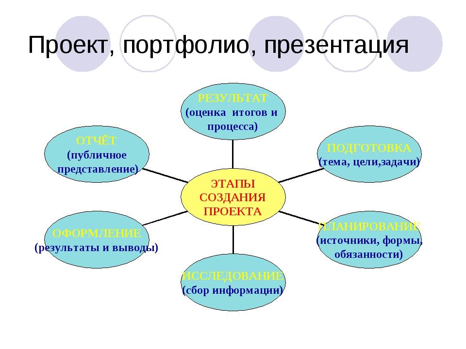 Проект, портфолио, презентация