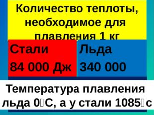 Количество теплоты, необходимое для плавления 1 кг Стали 84 000 Дж Льда 340 0