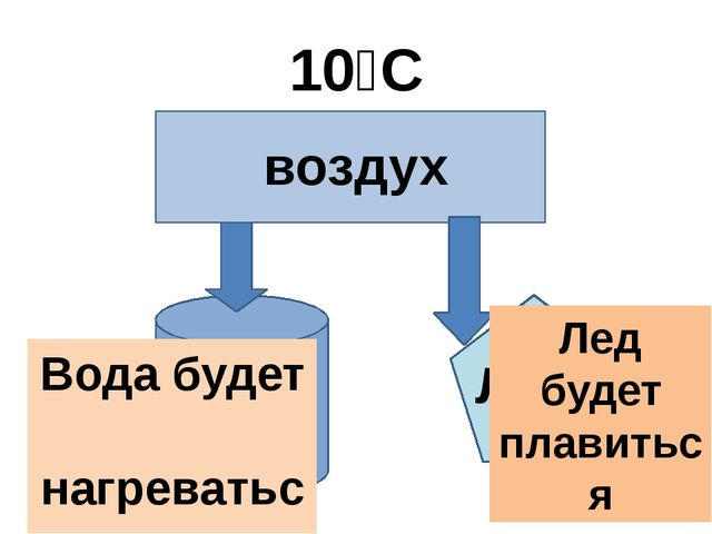 0⁰С воздух вода лёд 0⁰С 0⁰С 10⁰С Лед будет плавиться Вода будет нагреваться
