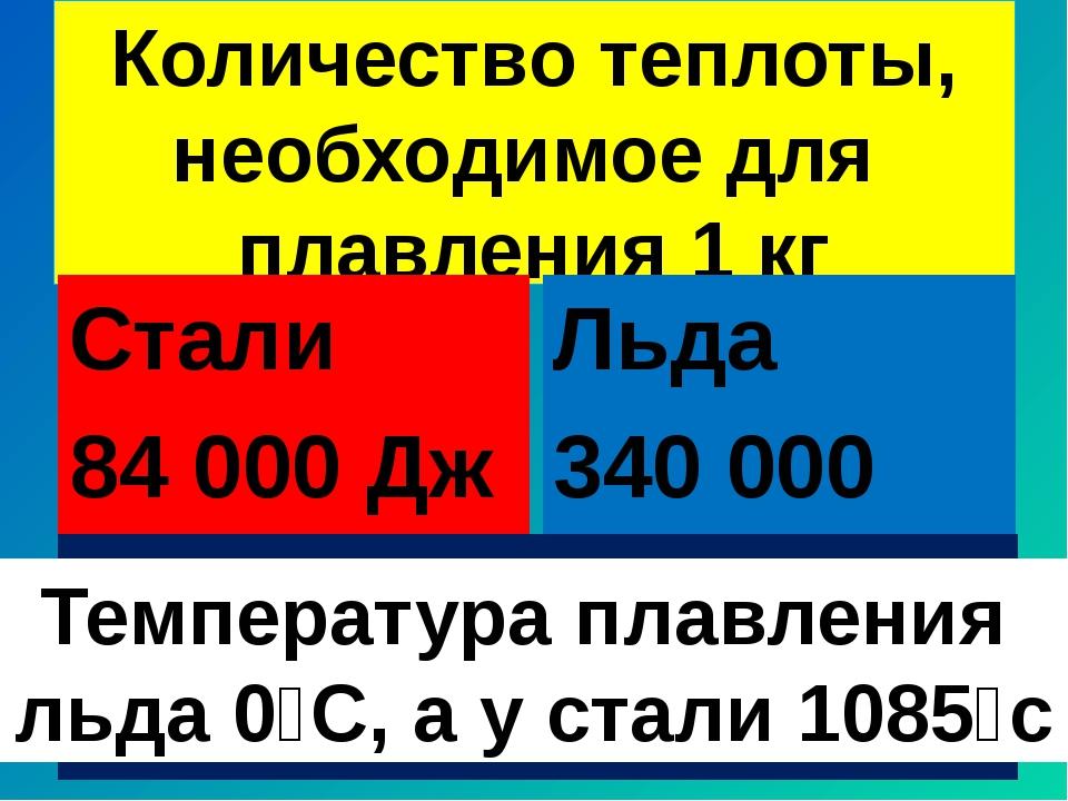 Количество теплоты, необходимое для плавления 1 кг Стали 84 000 Дж Льда 340 0...