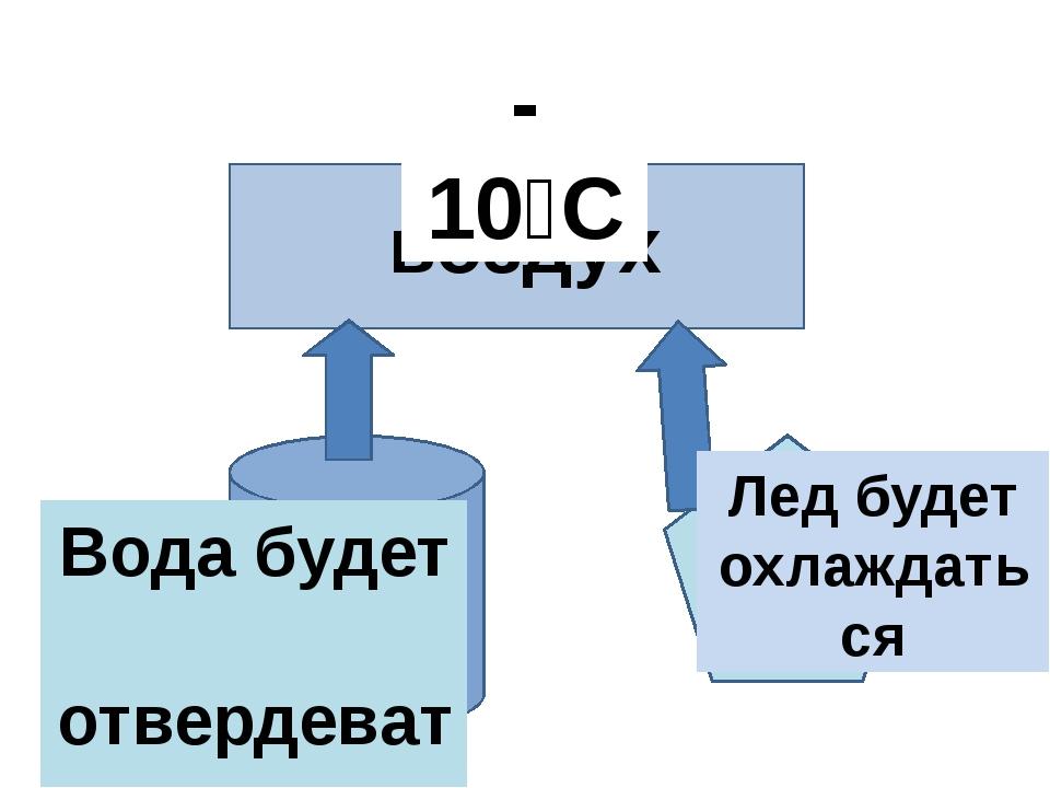 0⁰С воздух вода лёд 0⁰С 0⁰С -10⁰С Лед будет охлаждаться Вода будет отвердевать