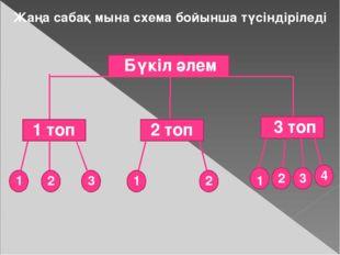 Жаңа сабақ мына схема бойынша түсіндіріледі Бүкіл әлем 1 1 1 2 2 2 3 4 1 топ