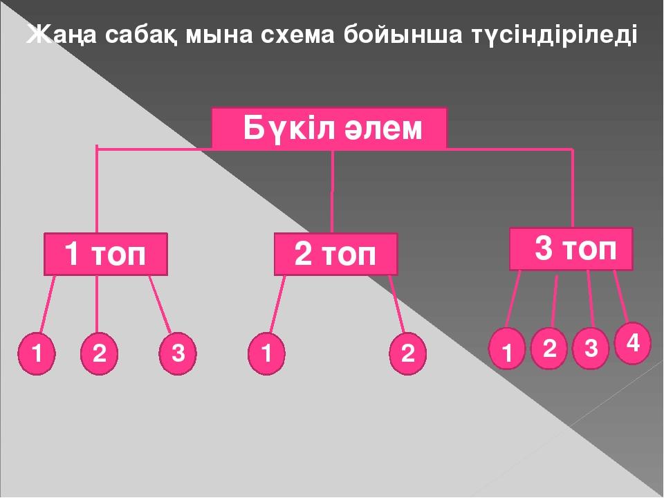 Жаңа сабақ мына схема бойынша түсіндіріледі Бүкіл әлем 1 1 1 2 2 2 3 4 1 топ...