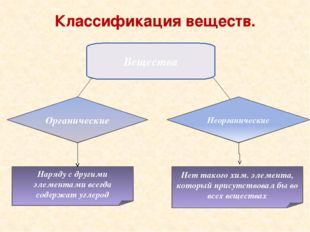 Классификация веществ. Вещества Органические Неорганические Наряду с другими
