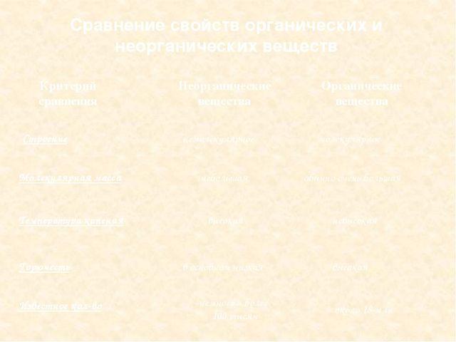 Сравнение свойств органических и неорганических веществ Критерий сравнения Не...