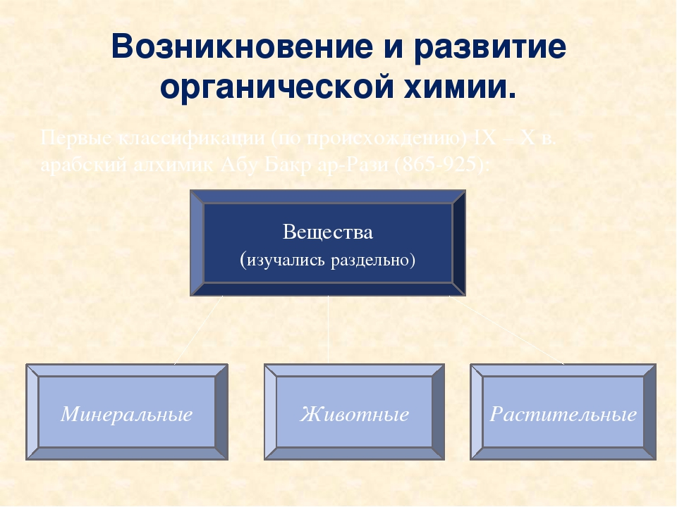 Возникновение и развитие органической химии. Первые классификации (по происхо...