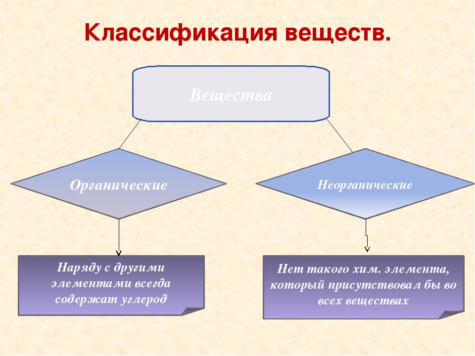 Классификация веществ. Вещества Органические Неорганические Наряду с другими...