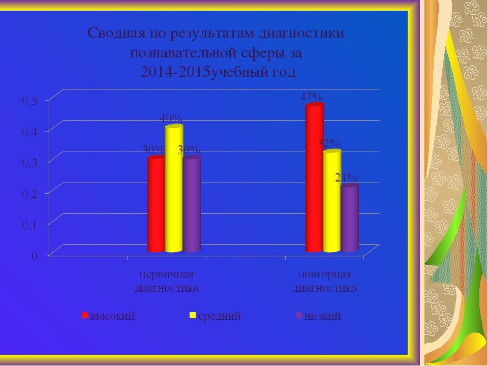 Сводная по результатам диагностики познавательной сферы за 2014-2015учебный год