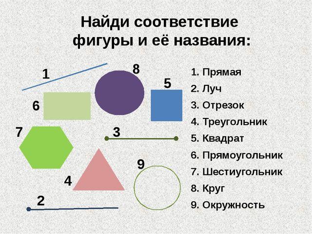 Найди соответствие фигуры и её названия: 1. Прямая 2. Луч 3. Отрезок 4. Треуг...