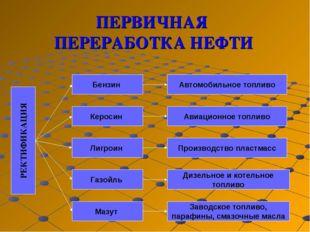 ПЕРВИЧНАЯ ПЕРЕРАБОТКА НЕФТИ РЕКТИФИКАЦИЯ Керосин Бензин Лигроин Газойль Мазут
