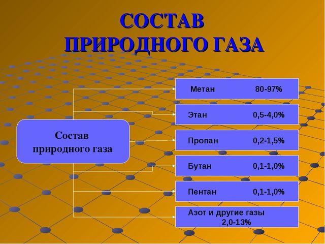 СОСТАВ ПРИРОДНОГО ГАЗА Состав природного газа Метан 80-97% Этан0,5-4,0% П...