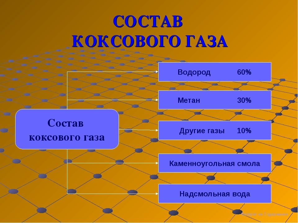 СОСТАВ КОКСОВОГО ГАЗА Состав коксового газа Водород 60% Метан30% Другие га...
