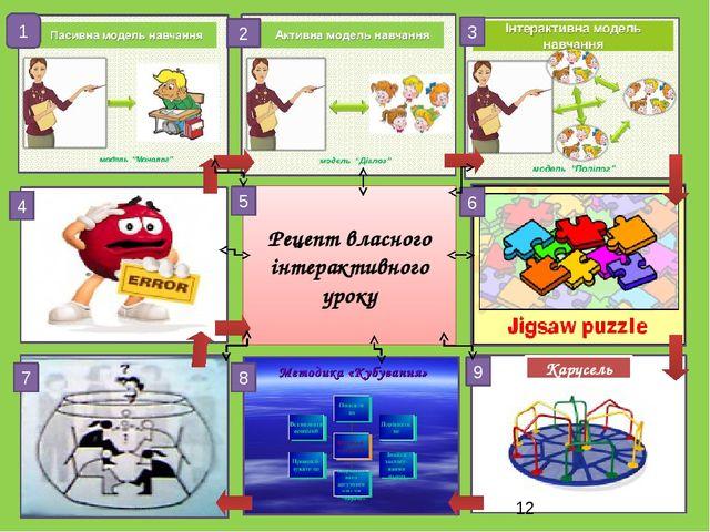 Рецепт власного інтерактивного уроку 1 3 2 6 9 8 5 7 4 Карусель