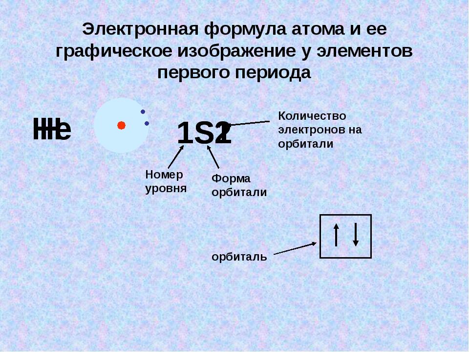 Электронная формула атома и ее графическое изображение у элементов первого пе...