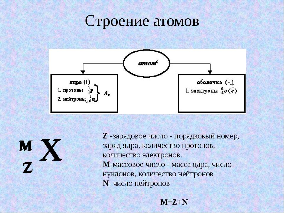 Отгадай кроссворд Р А Д И О А К Т И В Н О С Т Ь 1 2 3 4 Д Е М О К Р И Т р Е З...