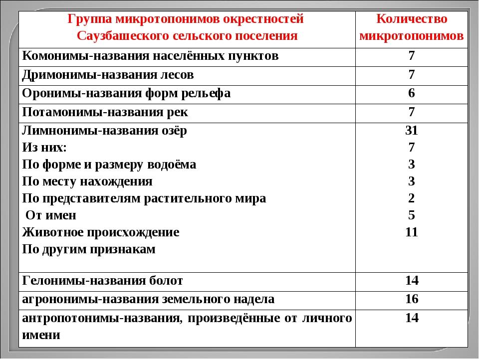 Группа микротопонимов окрестностей Саузбашеского сельского поселенияКоличест...