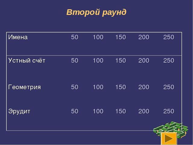 Второй раунд Имена50100150200250 Устный счёт50100150200250 Геометри...