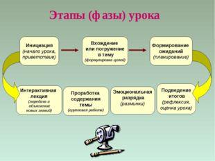 Инициация (начало урока, приветствие) Формирование ожиданий (планирование) Вх