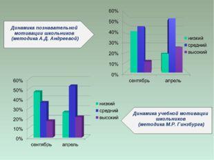 Динамика познавательной мотивации школьников (методика А.Д. Андреевой) Динами
