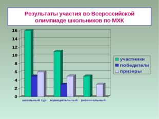 Результаты участия во Всероссийской олимпиаде школьников по МХК