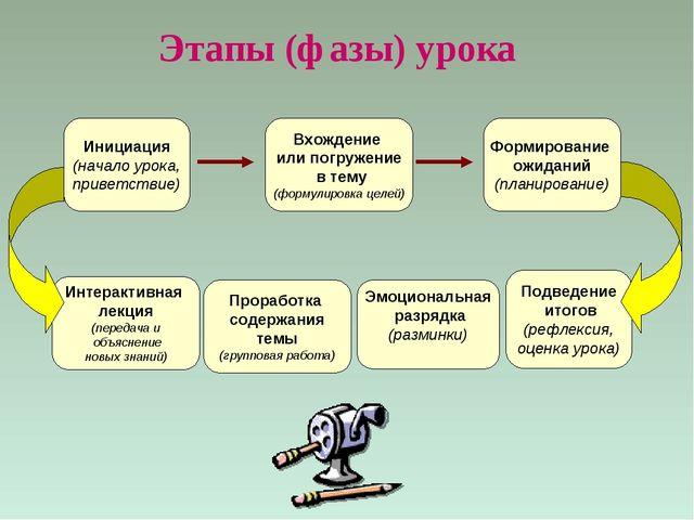 Инициация (начало урока, приветствие) Формирование ожиданий (планирование) Вх...