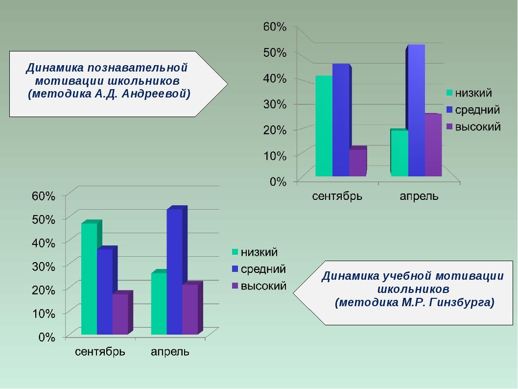 Динамика познавательной мотивации школьников (методика А.Д. Андреевой) Динами...