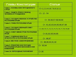 Ст.1,2,3,4,5,6,7,8,9,10,11 Ст. 12 - 54 Ст. 55,56,57,58,59,60 Ст. 61,62,63,64,