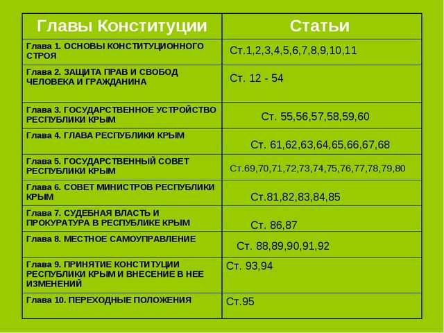 Ст.1,2,3,4,5,6,7,8,9,10,11 Ст. 12 - 54 Ст. 55,56,57,58,59,60 Ст. 61,62,63,64,...