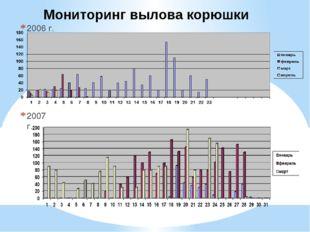 2006 г. 2007 г. Мониторинг вылова корюшки