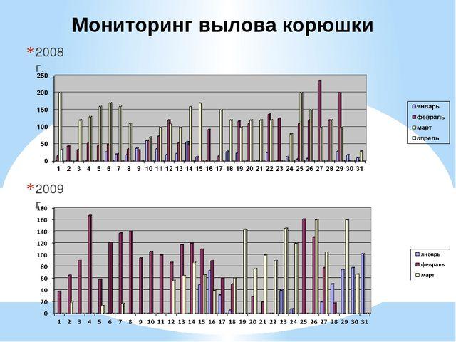2008 г. 2009 г. Мониторинг вылова корюшки