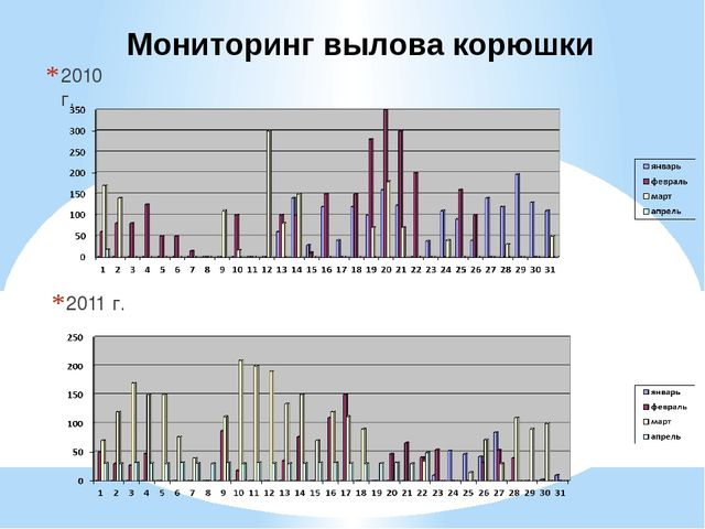 2010 г. 2011 г. Мониторинг вылова корюшки