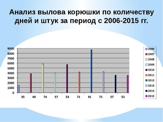 Анализ вылова корюшки по количеству дней и штук за период с 2006-2015 гг.