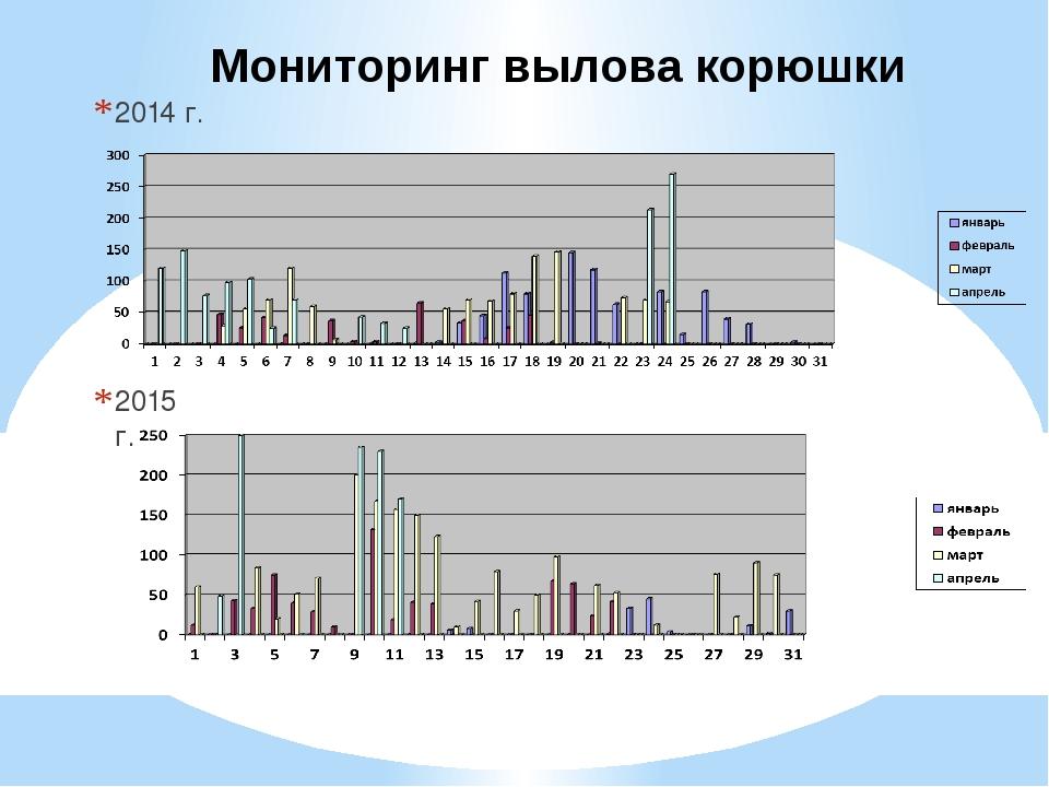 2014 г. 2015 г. Мониторинг вылова корюшки