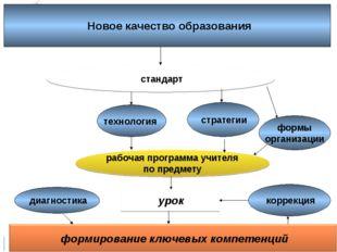 урок технология стратегии формы организации рабочая программа учителя по пре