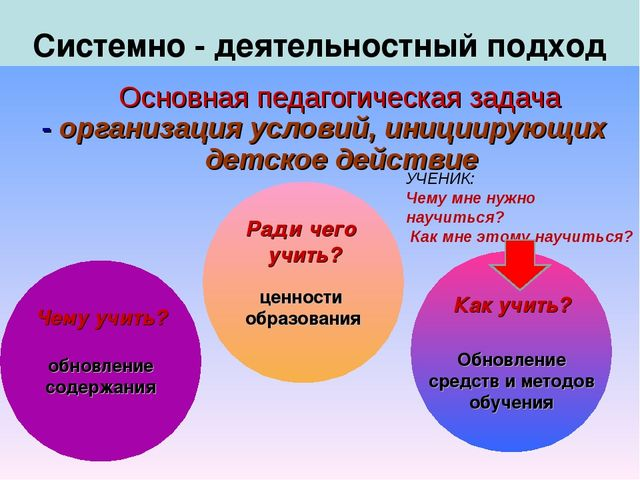 Основная педагогическая задача - организация условий, инициирующих детское д...
